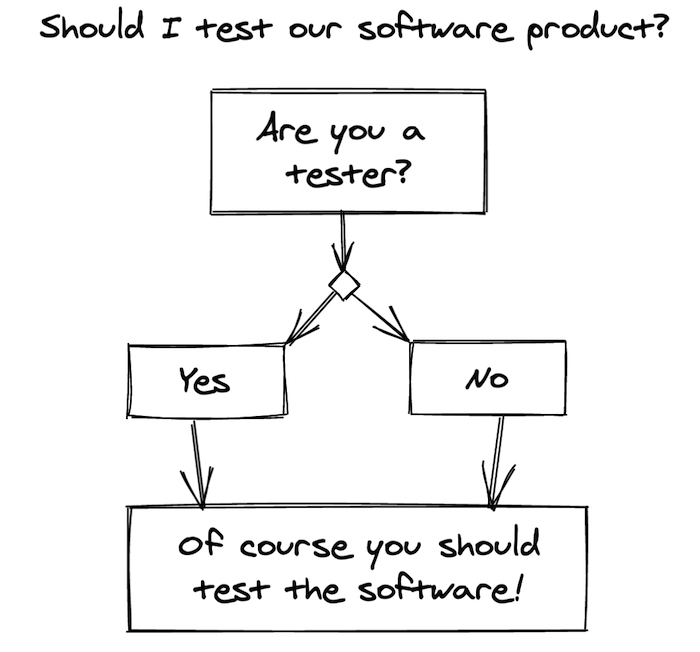 Diagram: Asks should you test? Are you a tester? No? Doesn't matter you should still test!